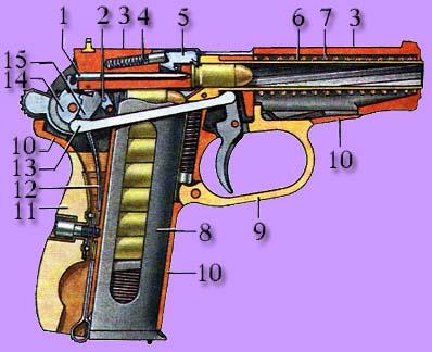 ПМ.  Пистолеты.  1-ударник, 2-шептало, 3-затвор, 4-пружина выбрасывателя, 5-выбрасыватель, 6-пружина подавателя...
